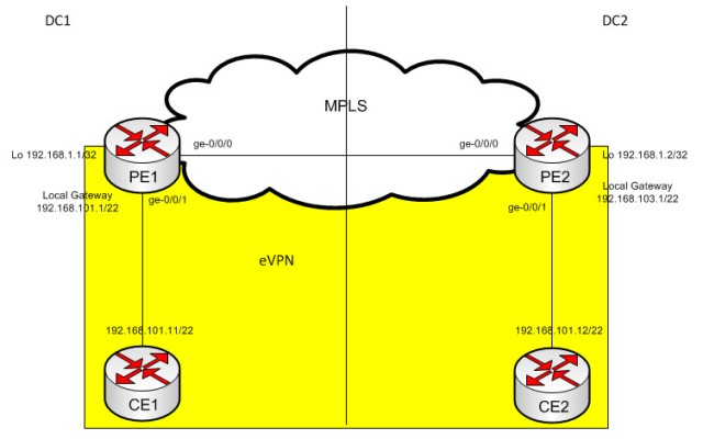 Layer 2 DCI with eVPN – InsidePacket