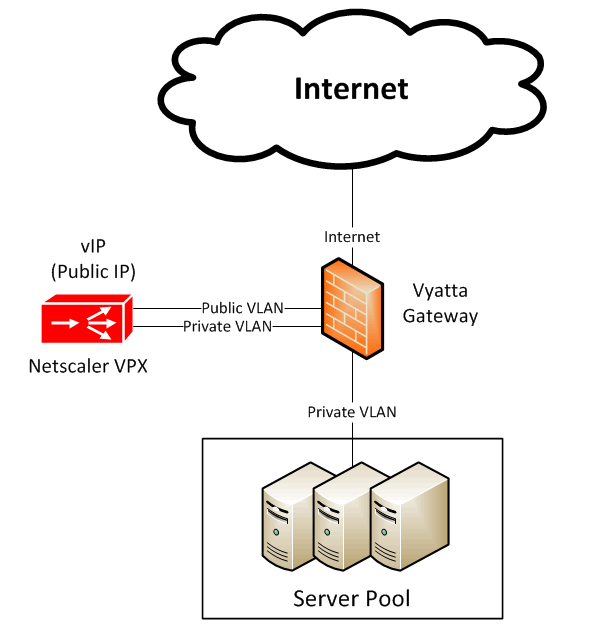 Netscaler Option1
