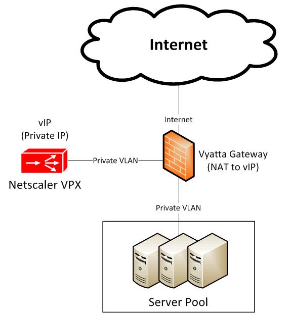 Netscaler Option2