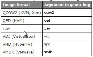 VM format