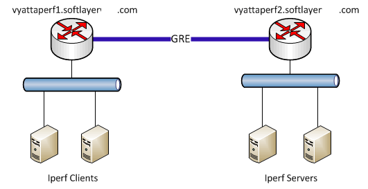 Vyatta Performance Topology