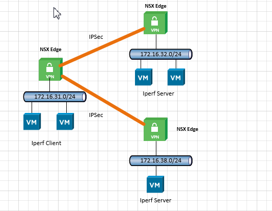 NSX_IPSec_Performance_Topology